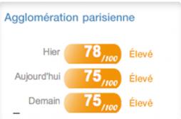 La pollution fait perdre  8 à 12 mois d'espérance de vie aux parisiens