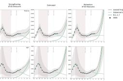 Epidémie de Covid-19 : les scénarios inquiétants de l'INSERM